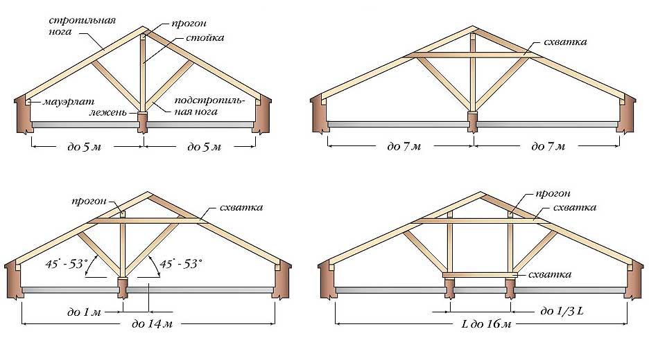 Двускатная крыша своими руками от а до